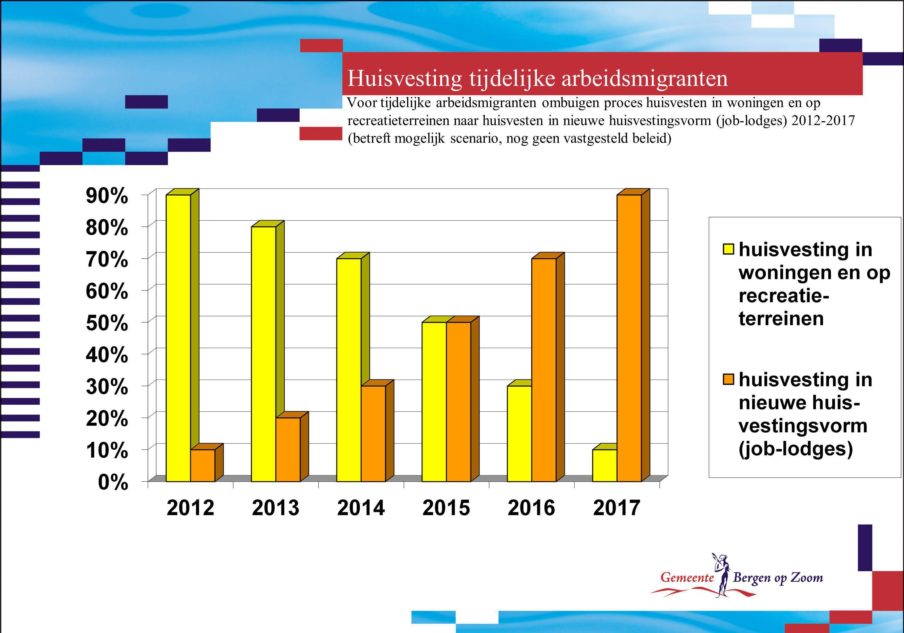 Huisvesting tijdelijke arbeidsmigranten Voor tijdelijke arbeidsmigranten ombuigen proces huisvesten in woningen en op recreatieterreinen naar huisvest