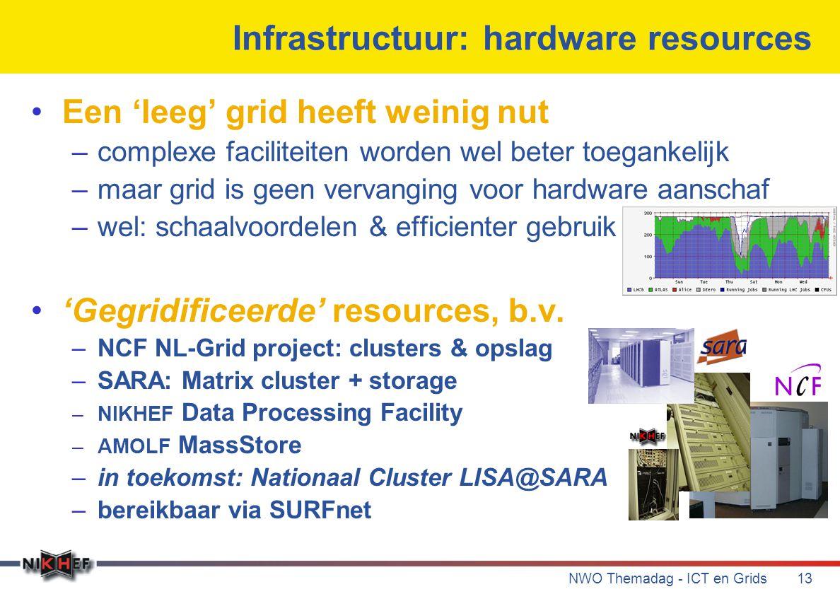 NWO Themadag - ICT en Grids13 Infrastructuur: hardware resources Een 'leeg' grid heeft weinig nut –complexe faciliteiten worden wel beter toegankelijk –maar grid is geen vervanging voor hardware aanschaf –wel: schaalvoordelen & efficienter gebruik 'Gegridificeerde' resources, b.v.