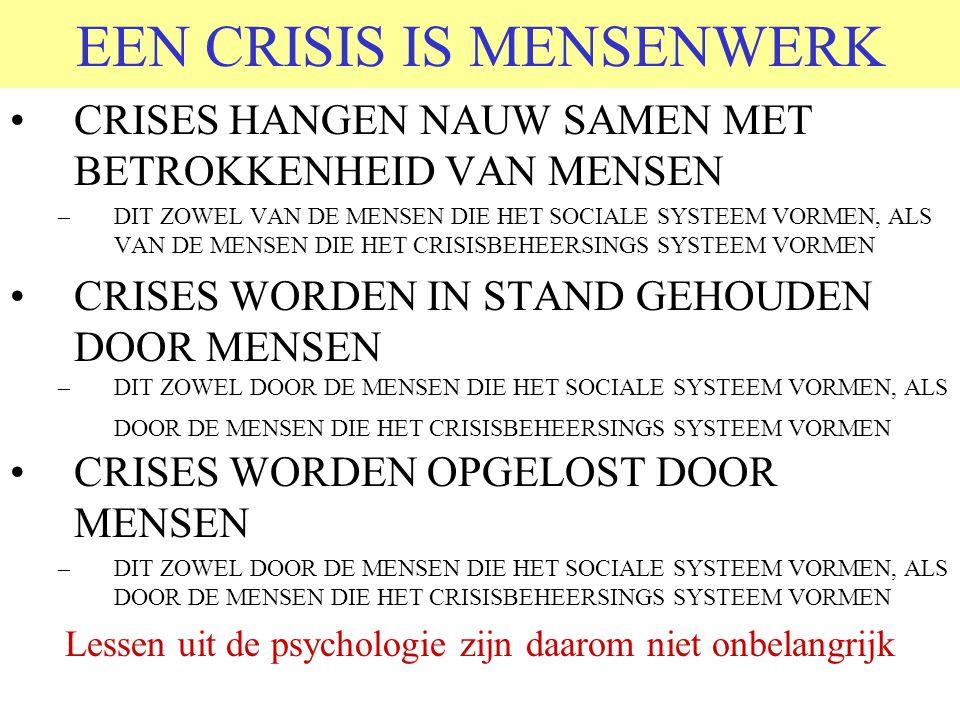 EEN CRISIS IS MENSENWERK CRISES HANGEN NAUW SAMEN MET BETROKKENHEID VAN MENSEN –DIT ZOWEL VAN DE MENSEN DIE HET SOCIALE SYSTEEM VORMEN, ALS VAN DE MENSEN DIE HET CRISISBEHEERSINGS SYSTEEM VORMEN CRISES WORDEN IN STAND GEHOUDEN DOOR MENSEN –DIT ZOWEL DOOR DE MENSEN DIE HET SOCIALE SYSTEEM VORMEN, ALS DOOR DE MENSEN DIE HET CRISISBEHEERSINGS SYSTEEM VORMEN CRISES WORDEN OPGELOST DOOR MENSEN –DIT ZOWEL DOOR DE MENSEN DIE HET SOCIALE SYSTEEM VORMEN, ALS DOOR DE MENSEN DIE HET CRISISBEHEERSINGS SYSTEEM VORMEN Lessen uit de psychologie zijn daarom niet onbelangrijk