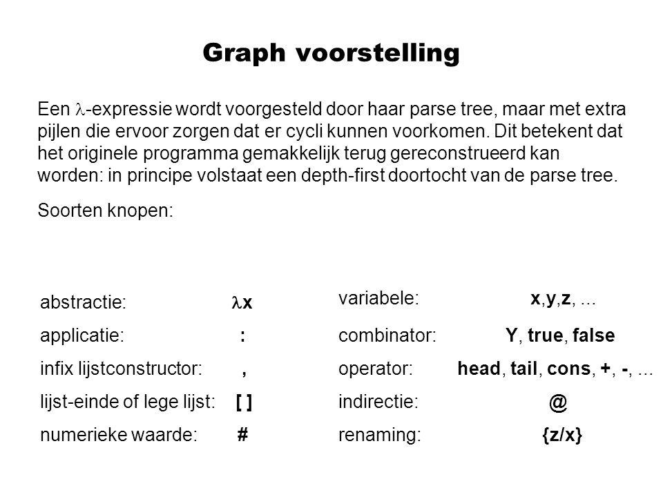 Graph voorstelling Een -expressie wordt voorgesteld door haar parse tree, maar met extra pijlen die ervoor zorgen dat er cycli kunnen voorkomen.