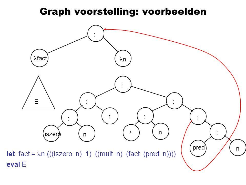 Graph voorstelling: voorbeelden let fact = n.(((iszero n) 1) ((mult n) (fact (pred n)))) eval E : : : : n fact : iszero E : 1 * n pred : : nn