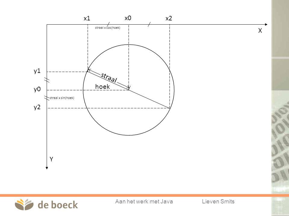 Aan het werk met JavaLieven Smits straal X Y x1 x0 x2 y1 y0 y2 straal x cos(hoek) straal x sin(hoek) hoek