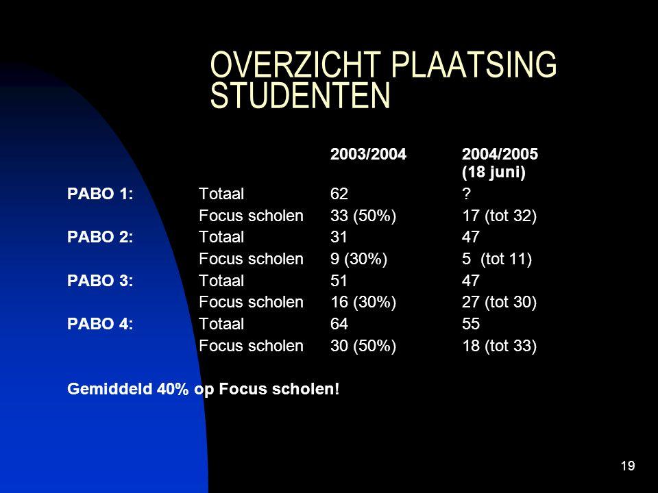 19 OVERZICHT PLAATSING STUDENTEN 2003/20042004/2005 (18 juni) PABO 1: Totaal 62? Focus scholen33 (50%)17 (tot 32) PABO 2: Totaal 3147 Focus scholen9 (