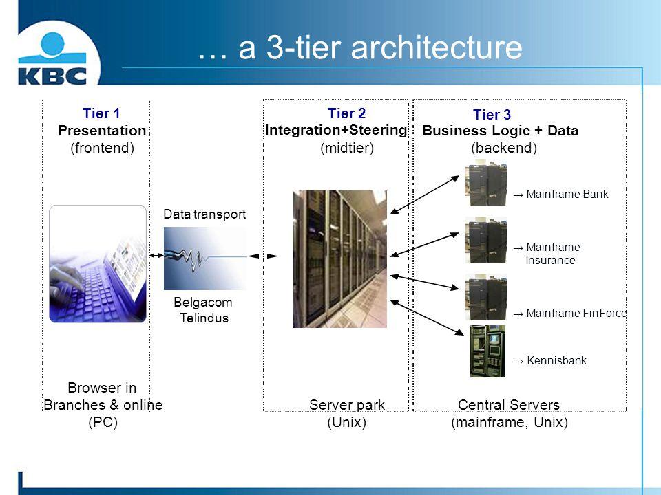 … a 3-tier architecture → Mainframe Bank → Mainframe Insurance → Mainframe FinForce → Kennisbank Data transport Belgacom Telindus Tier 1 Presentation
