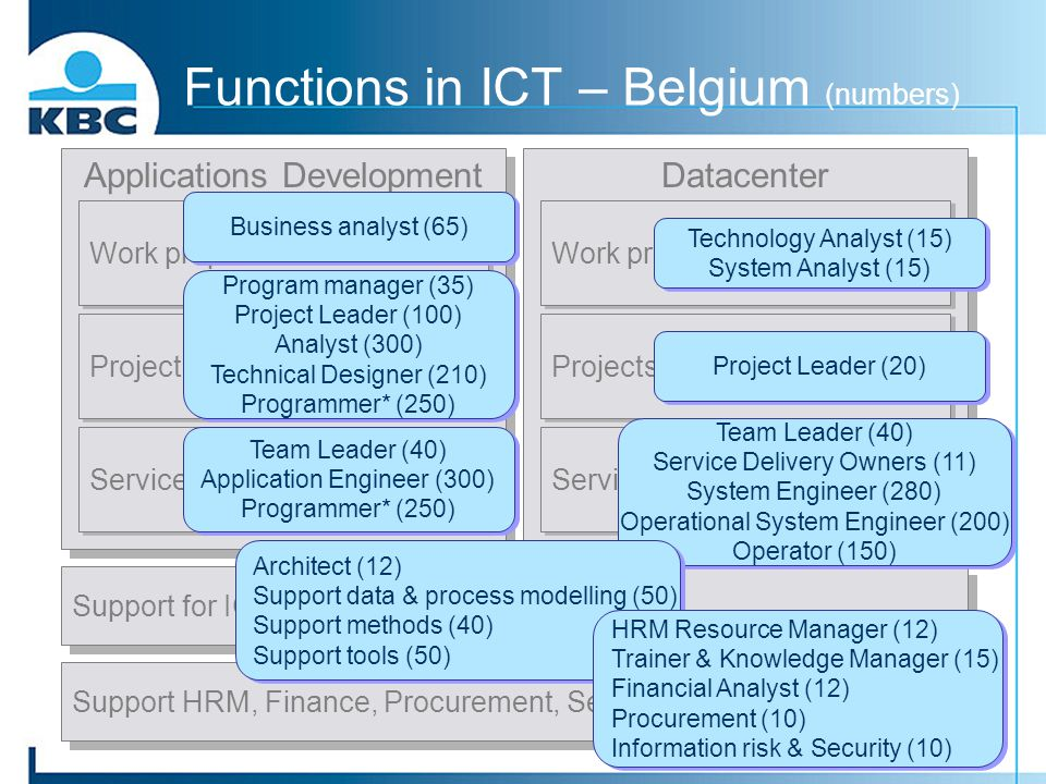 Datacenter Applications Development Functions in ICT – Belgium (numbers) Work preparation Projects Service Support for ICT processes & tools Support H