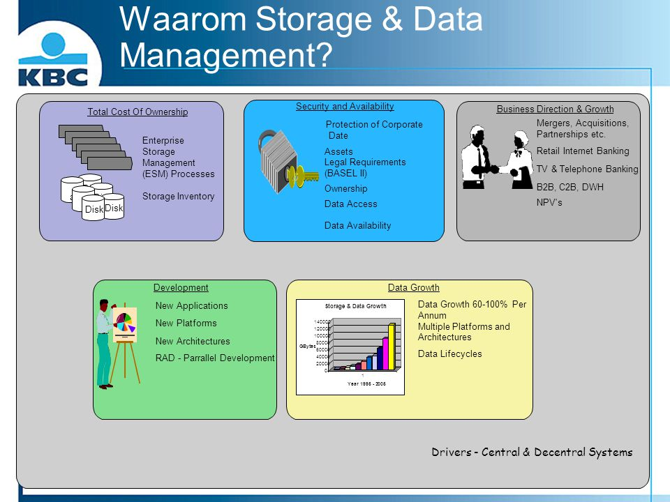 Waarom Storage & Data Management? Drivers - Central & Decentral Systems Total Cost Of Ownership Enterprise Storage Management (ESM) Processes Disk a S