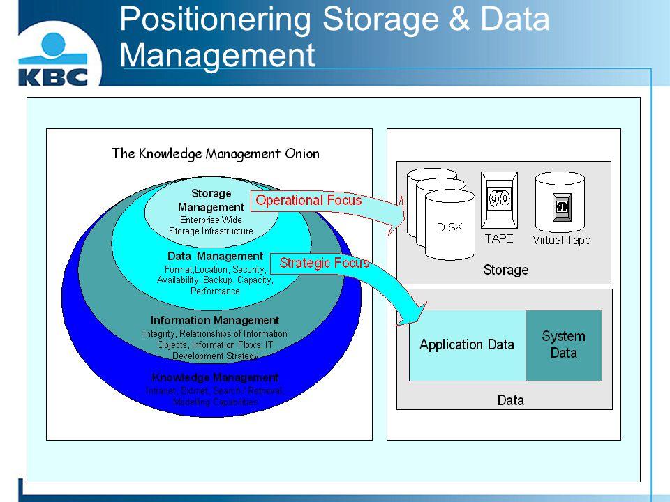 Positionering Storage & Data Management