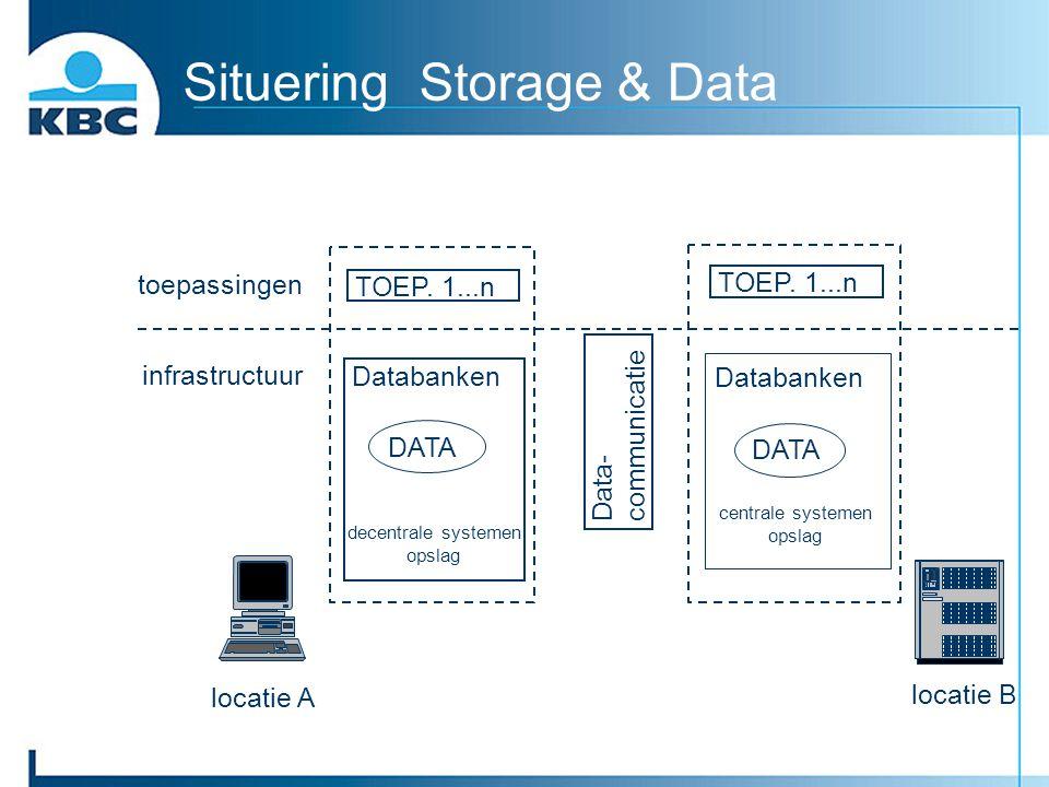 Situering Storage & Data TOEP. 1...n Databanken DATA Databanken DATA decentrale systemen opslag centrale systemen opslag Data- communicatie toepassing