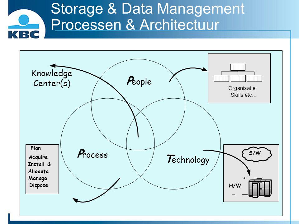 Storage & Data Management Processen & Architectuur H/W S/W Plan Acquire Install & Allocate Manage Dispose