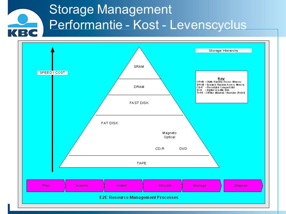 Storage Management Performantie - Kost - Levenscyclus