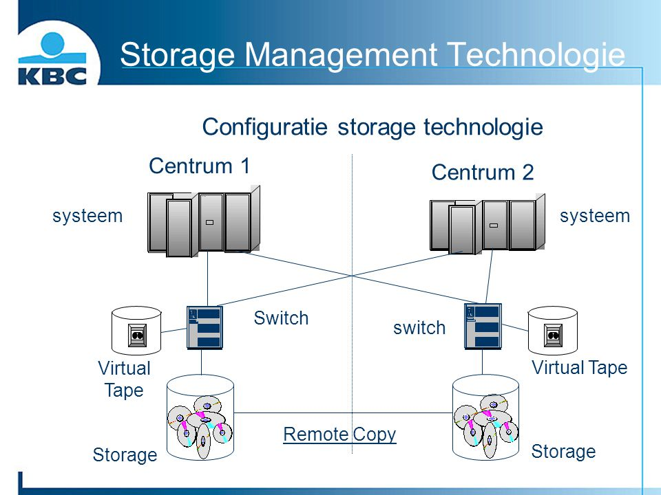 Storage Management Technologie Configuratie storage technologie Centrum 2 Centrum 1 systeem Switch switch Storage Remote Copy Virtual Tape switch Virt
