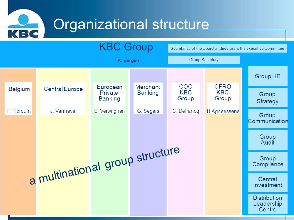 Organizational structure Group HR Group Strategy Group Communication Group Audit Group Compliance Central Investment Distribution Leadership Centre Be