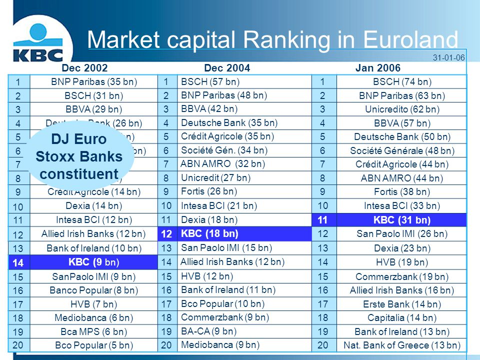Market capital Ranking in Euroland 1 BNP Paribas (35 bn)1 BSCH (57 bn)1 BSCH (74 bn) 2 BSCH (31 bn)2 BNP Paribas (48 bn) 2 BNP Paribas (63 bn) 3 BBVA