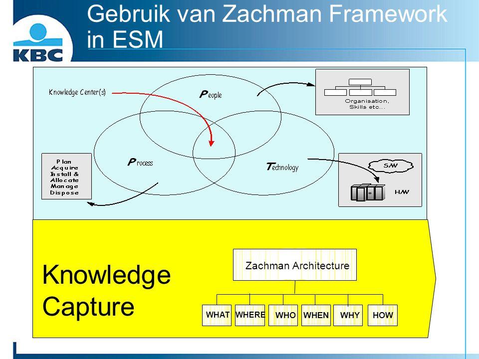 Gebruik van Zachman Framework in ESM Knowledge Capture WHEN WHERE WHO WHAT HOWWHY Zachman Architecture