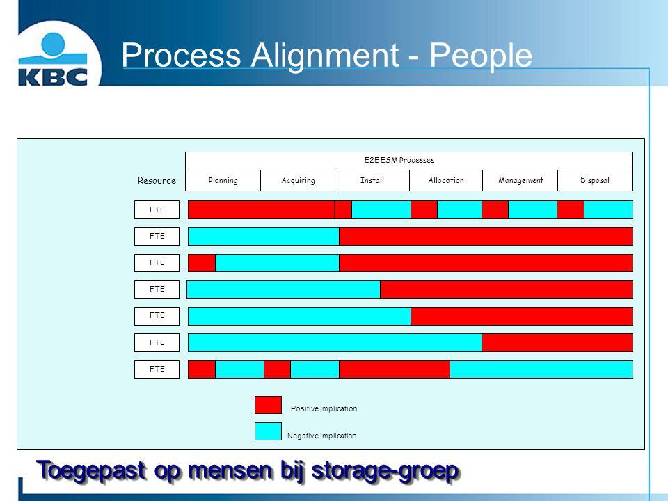Process Alignment - People AcquiringPlanningDisposalManagementAllocationInstall Resource E2E ESM Processes FTE Positive Implication Negative Implicati