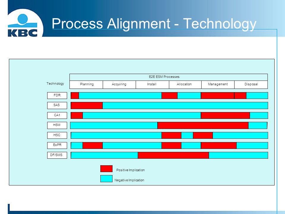 Process Alignment - Technology AcquiringPlanningDisposalManagementAllocationInstall Technology E2E ESM Processes FDR SAS CA1 DF/SMS ExPR HSC HSM Posit