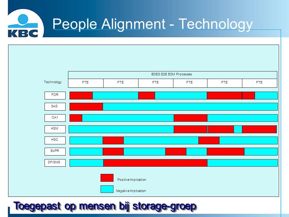 People Alignment - Technology FTE Technology BDES E2E ESM Processes FDR SAS CA1 DF/SMS ExPR HSC HSM Positive Implication Negative Implication Toegepas
