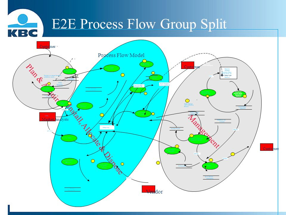 E2E Process Flow Group Split Customer storage request Acquire New Storage Storage acquisition plan, budget Plan Storage Requirements Establish Custome