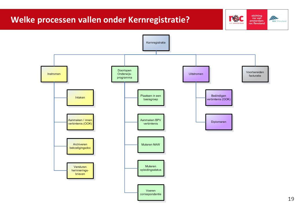 Welke processen vallen onder Kernregistratie? 19