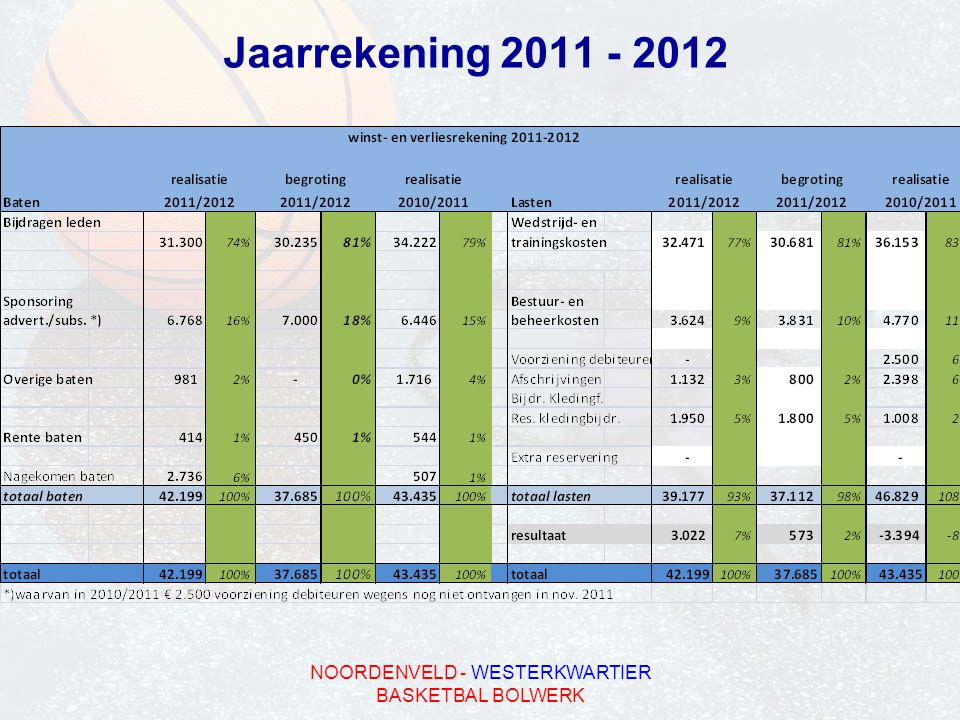 NOORDENVELD - WESTERKWARTIER BASKETBAL BOLWERK Jaarrekening 2011 - 2012