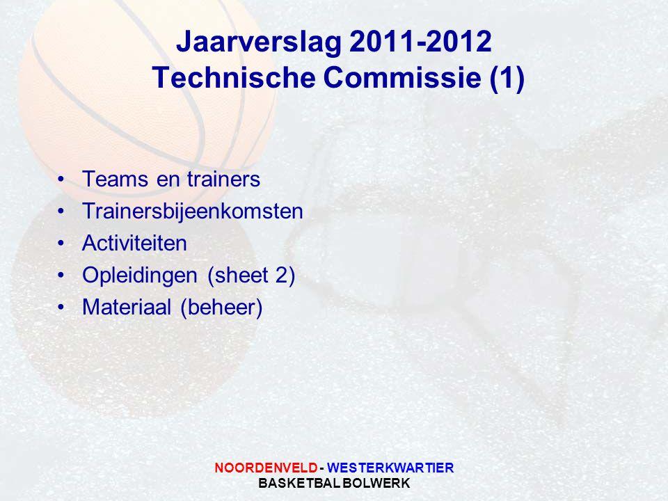 NOORDENVELD - WESTERKWARTIER BASKETBAL BOLWERK Jaarverslag 2011-2012 Technische Commissie (1) Teams en trainers Trainersbijeenkomsten Activiteiten Opl