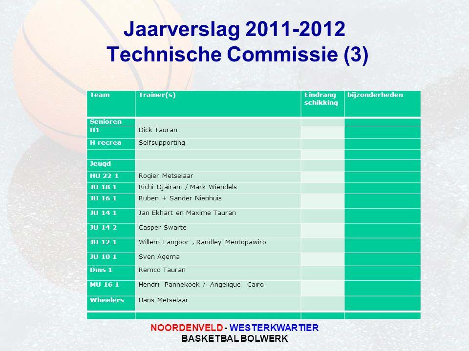 NOORDENVELD - WESTERKWARTIER BASKETBAL BOLWERK Jaarverslag 2011-2012 Technische Commissie (3) TeamTrainer(s)Eindrang schikking bijzonderheden Senioren