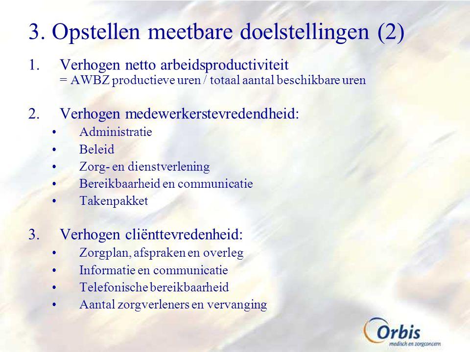 3. Opstellen meetbare doelstellingen (2) 1.Verhogen netto arbeidsproductiviteit = AWBZ productieve uren / totaal aantal beschikbare uren 2.Verhogen me