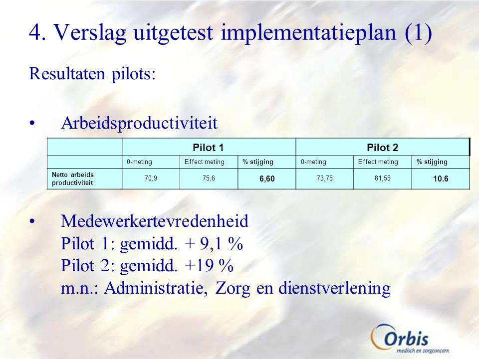 4. Verslag uitgetest implementatieplan (1) Resultaten pilots: Arbeidsproductiviteit Medewerkertevredenheid Pilot 1: gemidd. + 9,1 % Pilot 2: gemidd. +
