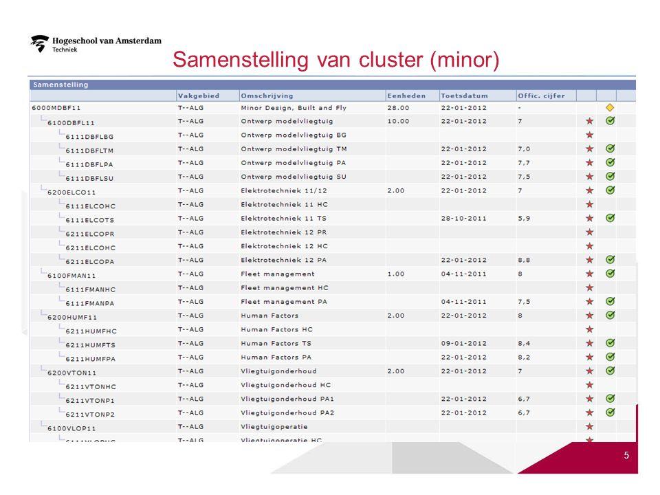 Samenstelling van cluster (minor) 5