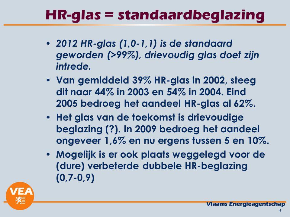 Technisch geen problemen HR-glas is overal verkrijgbaar –betaalbare prijs.