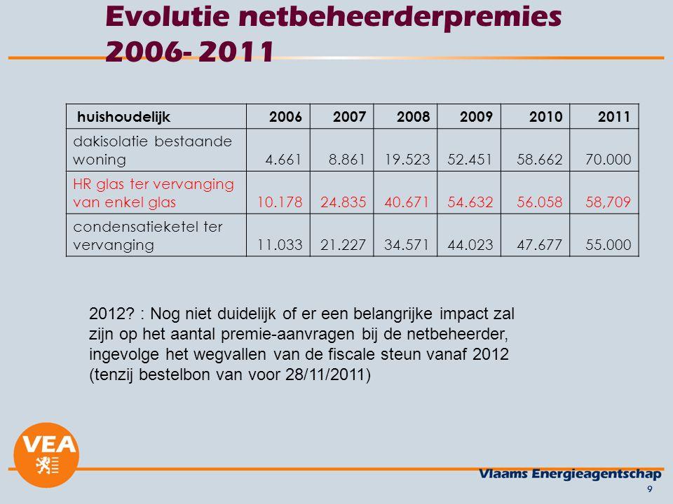 10 Conclusie: Structurele maatregelen nodig Doelstelling tegen 2020 bereiken is grote uitdaging Zijn de beperkte stimuli voldoende hoog om de motor draaiende te houden.