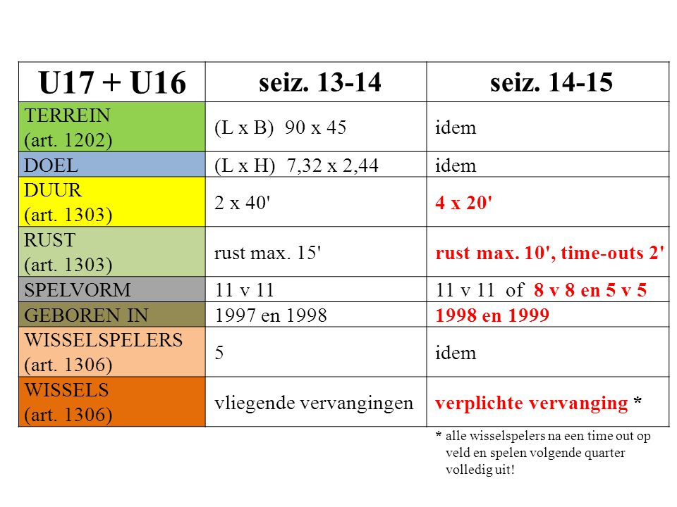U17 + U16 seiz. 13-14 seiz. 14-15 TERREIN (art.