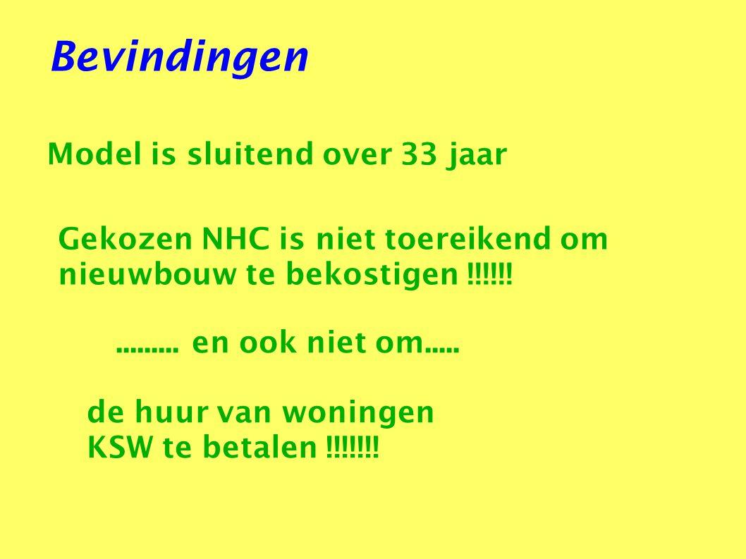 Bevindingen Model is sluitend over 33 jaar Gekozen NHC is niet toereikend om nieuwbouw te bekostigen !!!!!!......... en ook niet om..... de huur van w