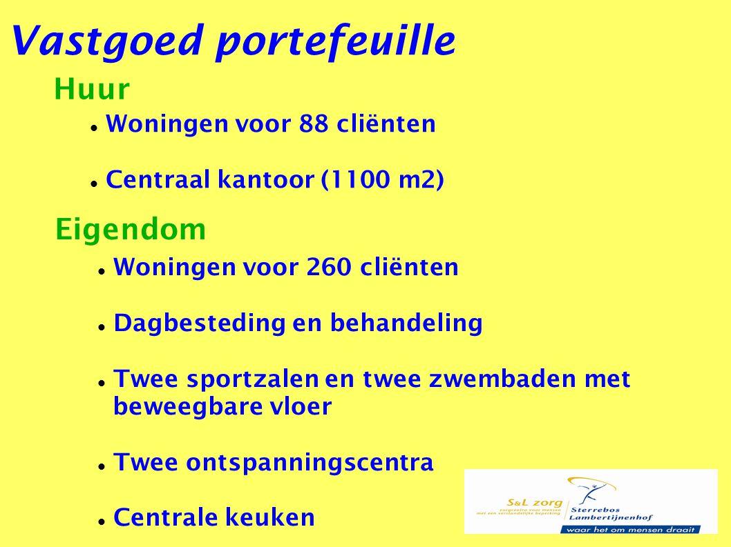 Vastgoed portefeuille Huur Eigendom Woningen voor 88 cliënten Centraal kantoor (1100 m2) Woningen voor 260 cliënten Dagbesteding en behandeling Twee s