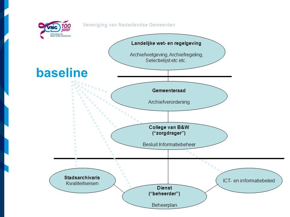 Vereniging van Nederlandse Gemeenten baseline Landelijke wet- en regelgeving Archiefwetgeving, Archiefregeling, Selectielijst etc etc.. Gemeenteraad A
