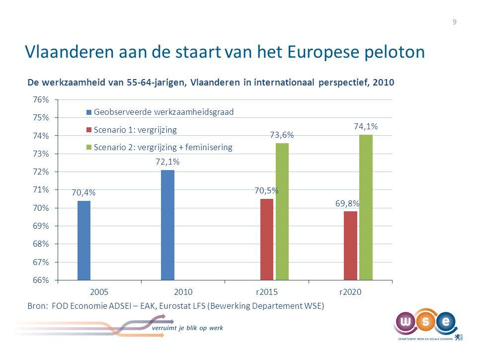 Vlaanderen aan de staart van het Europese peloton 9 De werkzaamheid van 55-64-jarigen, Vlaanderen in internationaal perspectief, 2010 Bron: FOD Econom