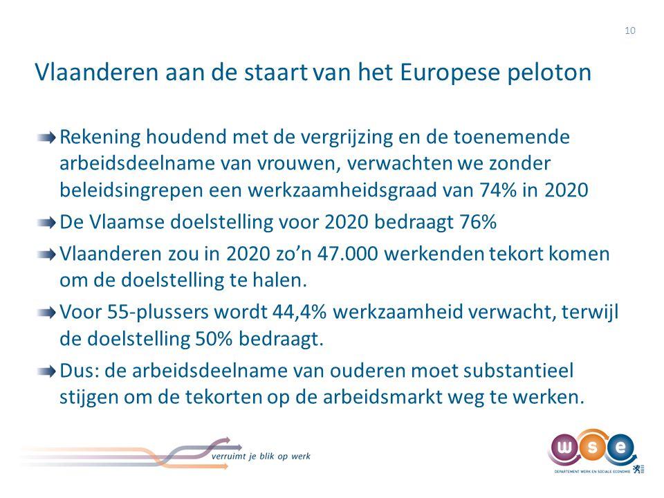 Vlaanderen aan de staart van het Europese peloton 10 Rekening houdend met de vergrijzing en de toenemende arbeidsdeelname van vrouwen, verwachten we z