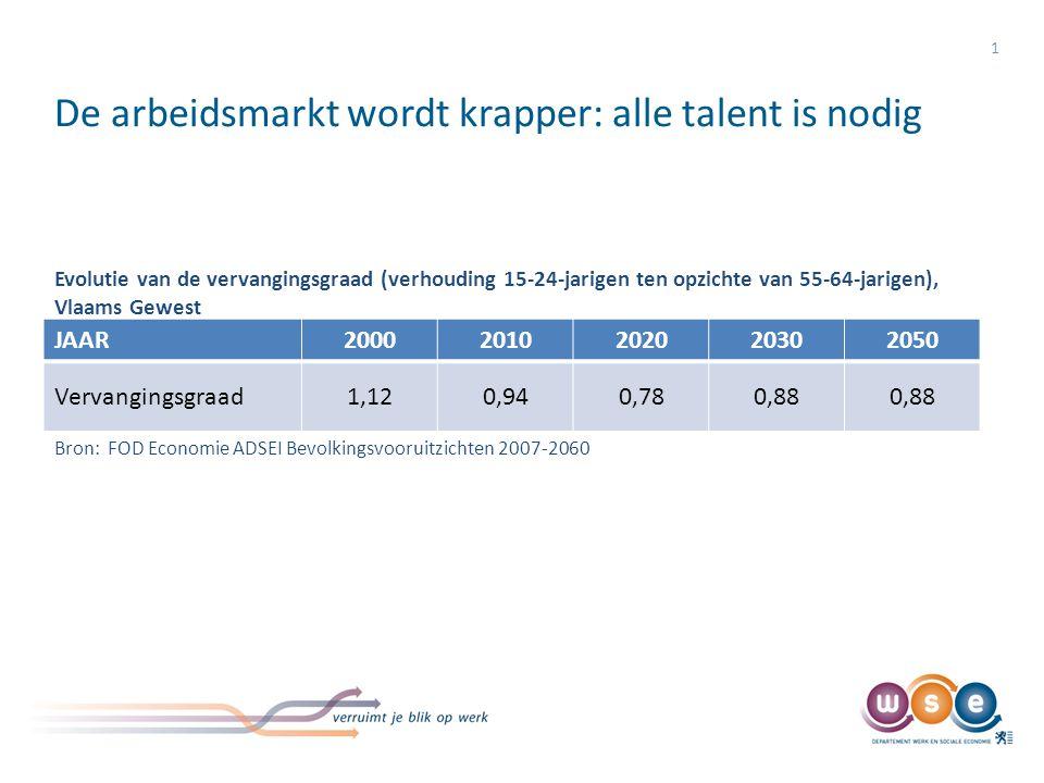 De arbeidsmarkt wordt krapper: alle talent is nodig JAAR20002010202020302050 Vervangingsgraad1,120,940,780,88 1 Evolutie van de vervangingsgraad (verh