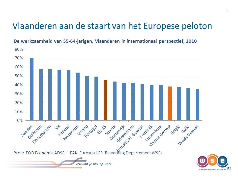 Vlaanderen aan de staart van het Europese peloton 8 Met minder dan 4 op 10 55plussers aan het werk tegenover een EU-gemiddelde van 46% bengelt Vlaanderen aan de staart van het Europese peloton Het Vlaamse Pact 2020 schrijft voor dat tegen 2020 50% van de 55plussers werkt.