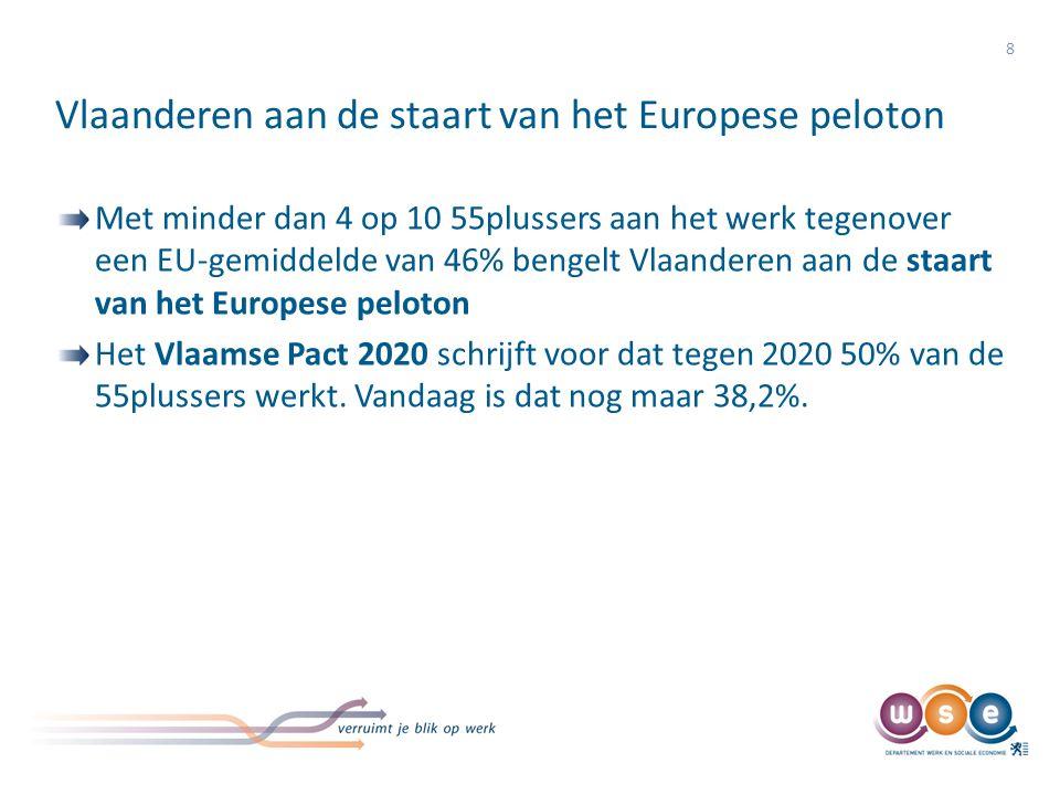 Vlaanderen aan de staart van het Europese peloton 8 Met minder dan 4 op 10 55plussers aan het werk tegenover een EU-gemiddelde van 46% bengelt Vlaande