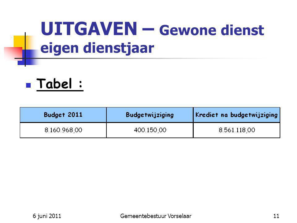 6 juni 2011Gemeentebestuur Vorselaar11 UITGAVEN – Gewone dienst eigen dienstjaar Tabel :