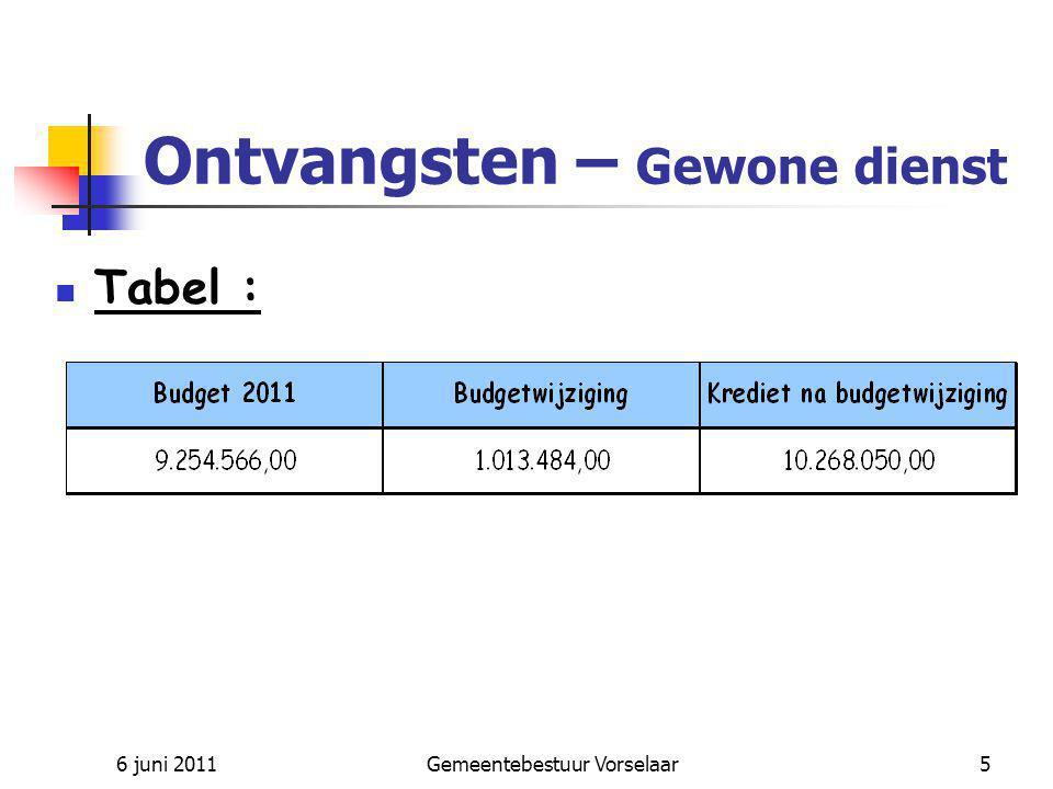 6 juni 2011Gemeentebestuur Vorselaar6 Ontvangsten – Buitengewone dienst Aanpassing : Resultaat rekening 2010 Kapitaaloperatie Iveka Overb.