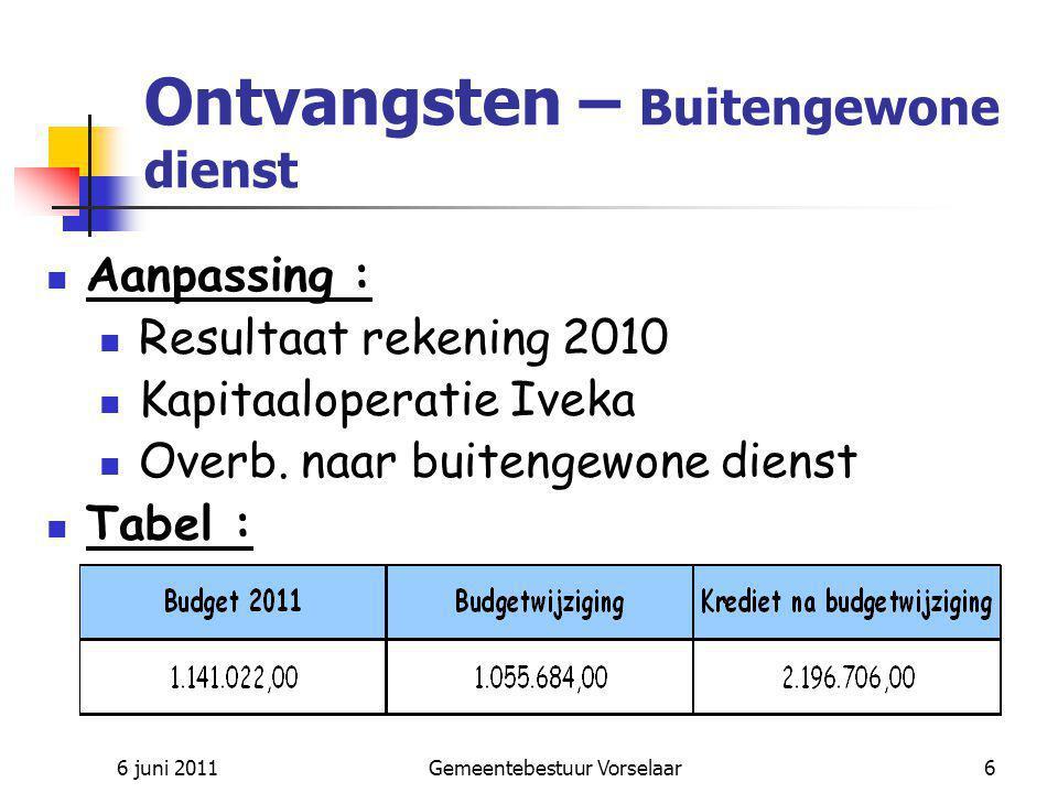 6 juni 2011Gemeentebestuur Vorselaar7 UITGAVEN