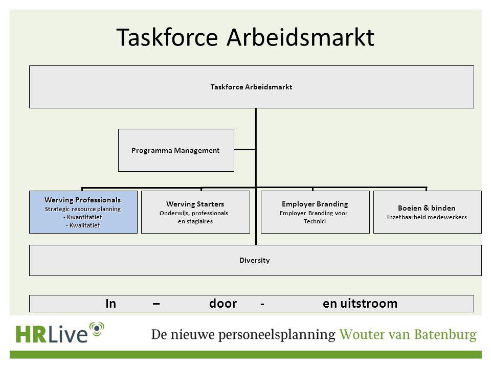 Taskforce Arbeidsmarkt In – door - en uitstroom Programma Management Werving Professionals Strategic resource planning - Kwantitatief - Kwalitatief We