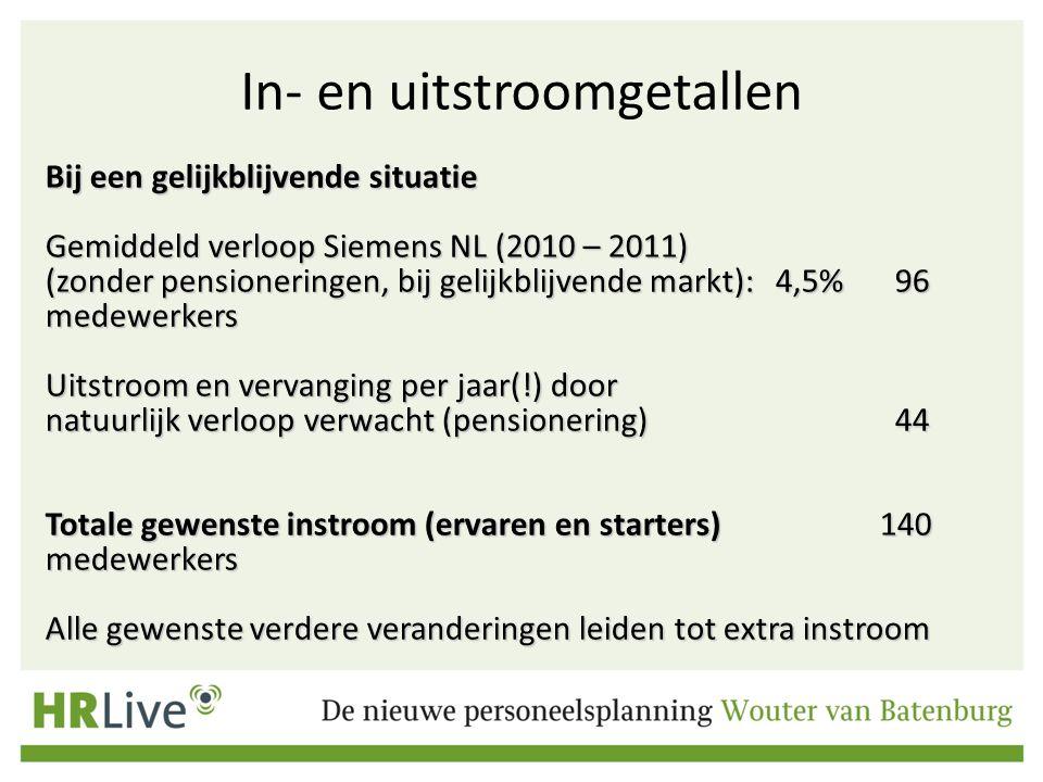In- en uitstroomgetallen Bij een gelijkblijvende situatie Gemiddeld verloop Siemens NL (2010 – 2011) (zonder pensioneringen, bij gelijkblijvende markt