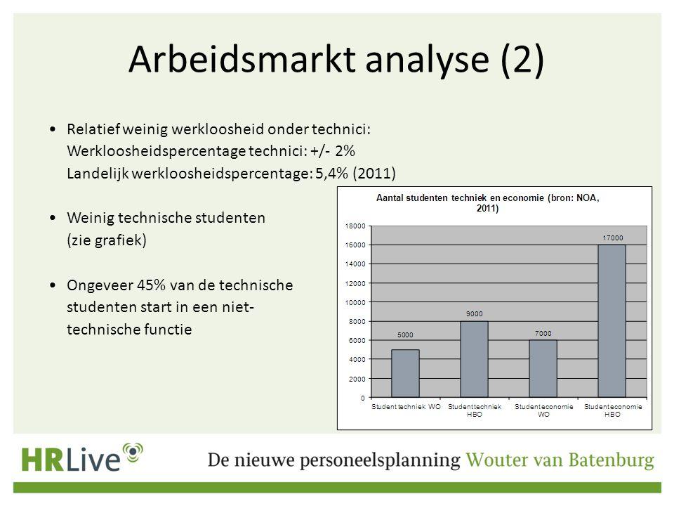 Arbeidsmarkt analyse (2) Relatief weinig werkloosheid onder technici: Werkloosheidspercentage technici: +/- 2% Landelijk werkloosheidspercentage: 5,4%