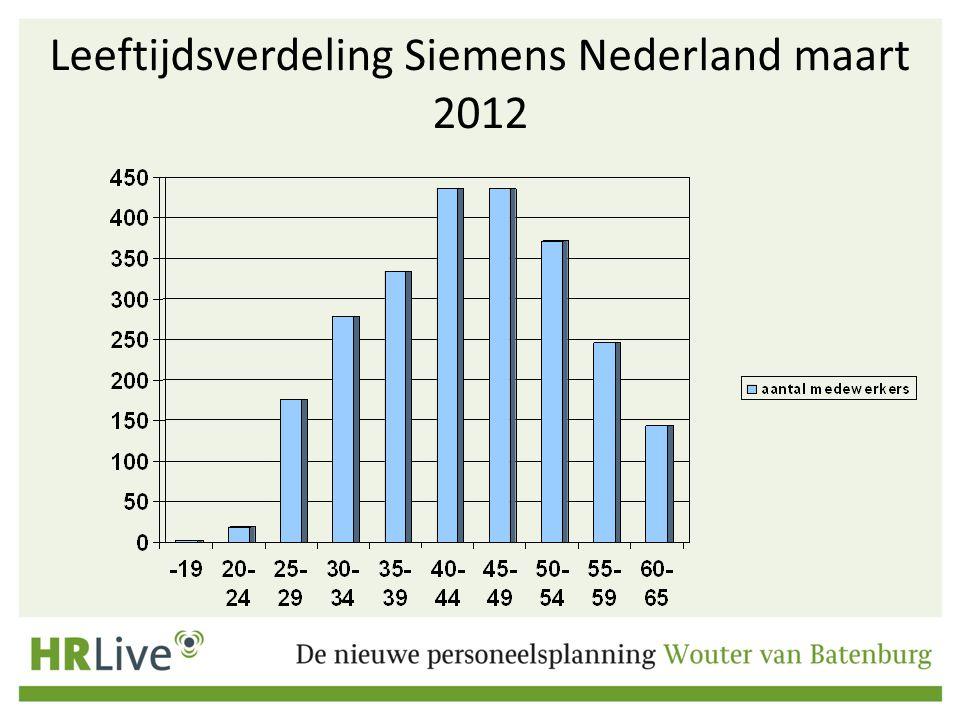 Leeftijdsverdeling Siemens Nederland maart 2012