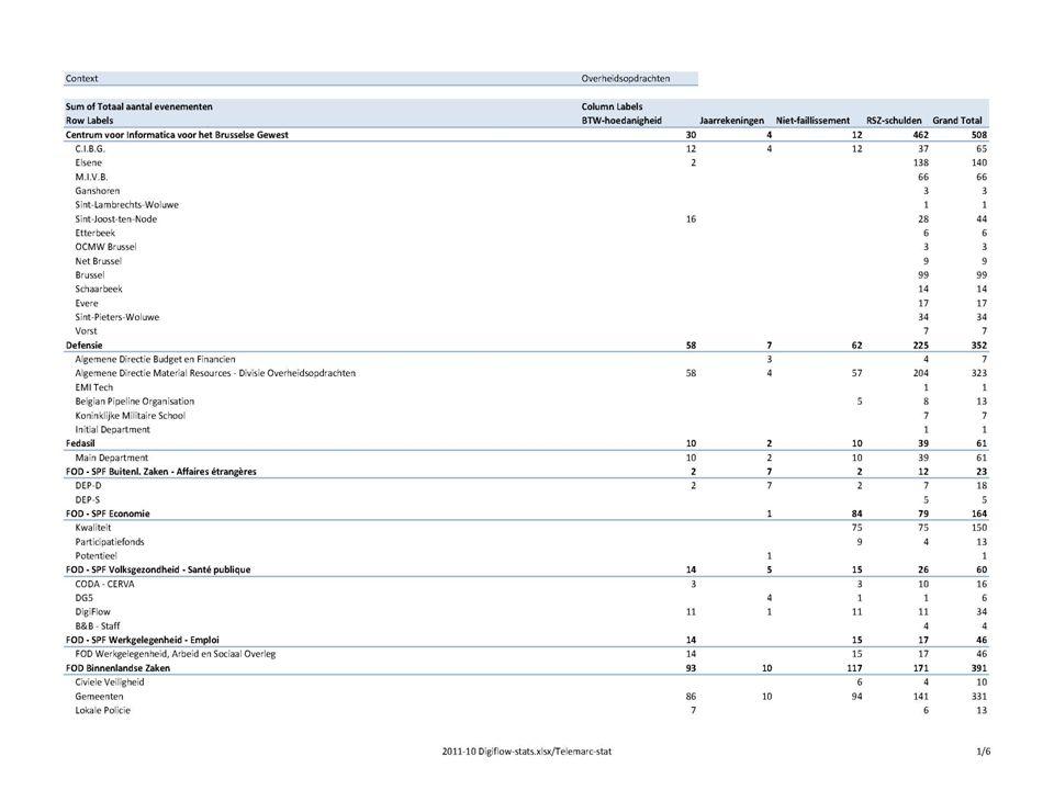 3 attesten FederaalFederaalGewestGewest 3,3 M€ (2005) (2005) 1,7 M€ (2007) (2007) 6,6 M€ 3,3 M€ 4 attesten (2007- 2010) IMPACT < Vermindering van A.L.