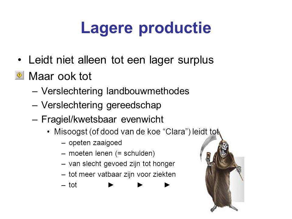 Lagere productie Leidt niet alleen tot een lager surplus Maar ook tot –Verslechtering landbouwmethodes –Verslechtering gereedschap –Fragiel/kwetsbaar