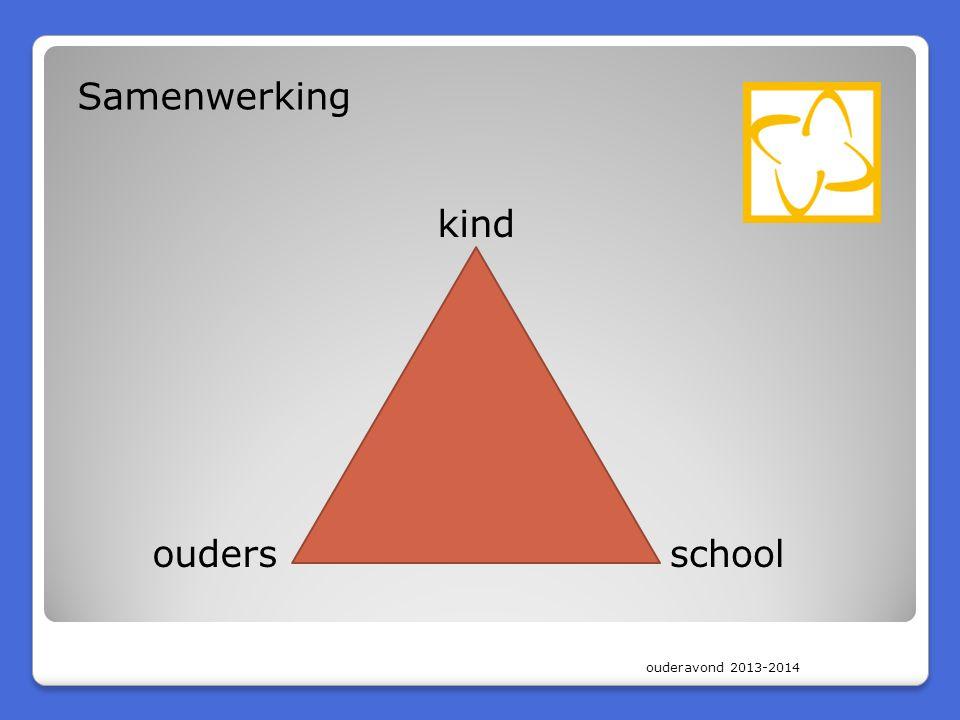 ouderavond 2013-2014 Samenwerking kind oudersschool